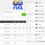 Ranking mundial de Clubes
